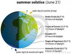 Either of the two times in the year, the summer solstice and the winter solstice, when the sun reaches its highest or lowest point in the sky at noon