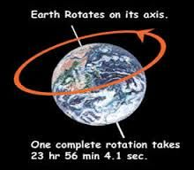 an imaginary line about which a body rotates.