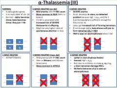 α-Thalassemia is usually due to gene deletion; normally, 4 alpha genes are present.   1. ONE gene deleted: asx  2. TWO genes deleted: mild anemia with ↑ RBC count     a. Cis deletion (Asians)    b. Trans deletion (Africans)  3. THREE de...