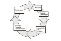 Es iterativo y se caracterizan por la manera en la que permiten desarrollar versiones cada vez más completas del software. Los modelos más comunes son: Hacer Prototipos. El modelo espiral.