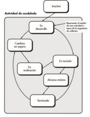 Permite que un equipo de software represente elementos iterativos y concurrentes de cualquiera de los modelos. Por ejemplo, la actividad de modelado definida para el modelo espiral se logra por medio de invocar una o más de las siguientes accione...