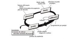 Usa un enfoque orientado a objetos como paradigma preferido de desarrollo, y engloba un conjunto de reglas y prácticas que ocurren en el contexto de cuatro actividades estructurales: planeación, diseño, codificación y pruebas