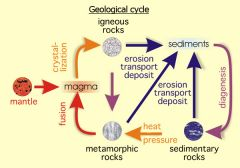 Geological Cycle
