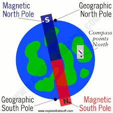 - Magnetic north pole, but the south end of the magnet