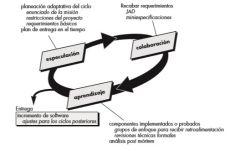 Fue concebida como una técnica para elaborar software y sistemas complejos. Los fundamentos filosóficos  se centran en la colaboración humana y en la organización propia del equipo.