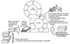 Los principios son congruentes con el manifiesto ágil y se utilizan para guiar actividades de desarrollo dentro de un proceso de análisis que incorpora las siguientes actividades estructurales: requerimientos, análisis, diseño, evolución y en...
