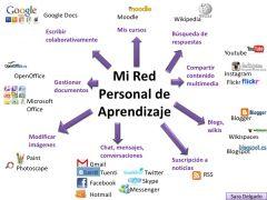 PLN  Red Personal de Aprendizaje