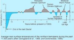 General upward trend in temp natural cycles and later on industrialisation