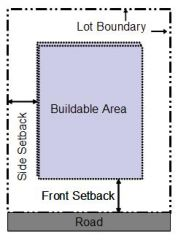A setback is an area of a parcel of land between the front, side or rear of a property.
