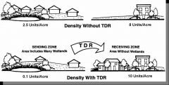 A program or an agreement for relocation of residential density, possibly including the right to transfer development offsite to another property.