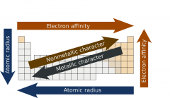 How does ionization energy or reactivity change in periodic table?