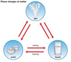 Identify sublimation, evaporation, condensation and deposition.