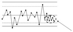 Examine the exhibit. What is the highlighted area in the following chart called?  A. The mean B. The Rule of Seven C. The control limit D. Six Sigma