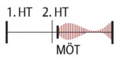 - kurzes helles diastolisches Decrescendogeräuschim Anschluss an das Pulmonalsegment deszweiten Herztones.   - PMim 2.ICRlinksparasternal(über derPulmonalklappe)   - Vorkommen   →Pulmonalklappeninsuffizienz(meist in K...