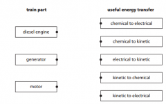 Draw one straight line from each train part to its useful energy transfer (3)