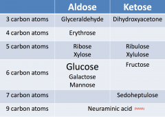 • Carbohydrates with a free aldehyde or keto group can react with cupric ions and convert them to cuprous ions (they can act as reducing sugars). Aldoses react faster and ketoses react slower, but both are reducing sugars • Detection of sugars in urine i