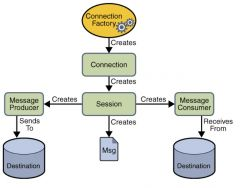 * Connection factory:encapsulates a set of connection configuration parameters * Connection:A Connection object is a client's active connection to its JMS provider. It typically allocates provider resources outside the Java virtual machine (JV...