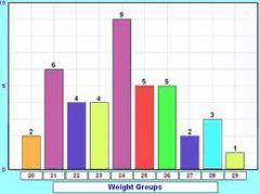 Es un gráfico utilizado para representar la distribución de frecuencias de una variable cualitativa y cuantitativa discreta.  Puede graficarse en forma horizontal o vertical.