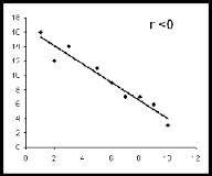 Es el estudio que se realiza para medir la intensidad o grado de la asociación que existe entre variables numéricas.