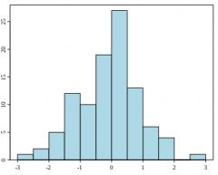 un histograma es una representación gráfica de una variable en forma de barras, donde la superficie de cada barra es proporcional a la frecuencia de los valores representados.