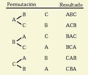 una permutación es la variación del orden o de la disposición de los elementos de un conjunto. Por ejemplo, en el conjunto {1,2,3}, cada ordenación posible de sus elementos, sin repetirlos, es una permutación. Existe un total de 6 permutacio...