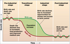 -Pre-industrial stage: low population growth High death (disease, starvation, few medicines) and birth (compensation for mortality) rates  -Transitional stage: industrialization, increased food and medical care reduce mortality rates High birt...