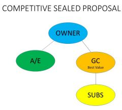 Owner hires A/E.   A/E designs and issue CD's.   Owner issues RFP from GC's (shortlist)   Owner awards to 'best value'