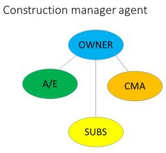 Owner hires A/E and CMA under separate contracts.   A/E designes and CMA reps and consults with owner.   Owner issues RFP from subs.   Owner awards subs offering best value.   Owner holds subcontracts and CMA reps owner and manages construction.