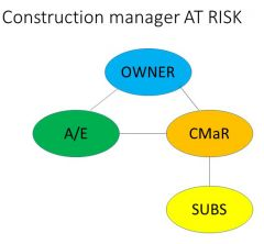 Owner hires A/E and CMaR under separate contracts.   A/E designs and CMaR provides pre-con services   CMaR issues RFP from subs   CMaR holds subcontracts and manages construction