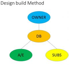 Owner develops design criteria package.   Owner hires DB firm in two steps: RFQ then RFP, negotiated procurement   Makes decision based on 'best value'   DB designs and builds project