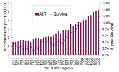 - Cases of HCC is increasing - 5-year survival is increasing