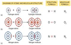 When two or more atoms share their electrons. Can be single, double, or triple