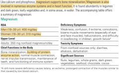 > 50% in bones and 50% in tissue.   >Functions: PRO synth, DNA synth, 7 of 10 steps of gycolosis, blood clotting.   >We are able to store magnesium   >Toxicity: Kidney disease from supplementation.