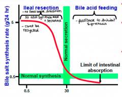 -Increased secretion usually increases rate of return of bile acids to the liver via portal blood (negative feed back on synthesis)