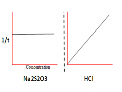 Rate Graphs and Orders Na2S2O3 + HCl -> 2NaCl + S + SO2 + H2O This reaction forms Sulfur as a cloudy ppt. It was timed how long it took for the ppt to form when a)changing the conc of HCl b)changing the conc of Na2S2O3 rate was calculated 1/t.  ...