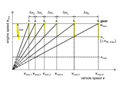 - engine speed changes stay the same  - vehicle speed intervals increase  commercial vehicles