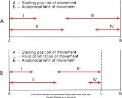 small-amplitude rhythmic oscillations performed at beginning or range