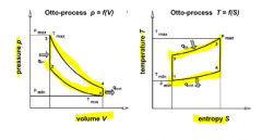 isothermal compression + expansion - heat addition + removal processed at const. Vol. - eff. depending on compr. ratio and thermodyn. propertios of fluid --> max. possible compression ratio, combustion close to TDC position