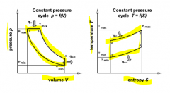 thermodyn. process with limited pressure (max. component load) Isentropic compression (1-->2) Isobaric heat addition (2-->3) Isentropic expansion (3-->4) Isochoric heat removal (4-->1) higher compression increases eff. poorer eff. than Otto