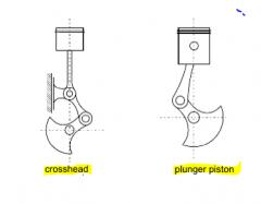 crosshead--> tall engines  plunger piston --> passenger cars