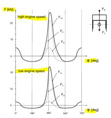 Fm --> mass force Fres --> resistive forces Fg --> gravitational forces