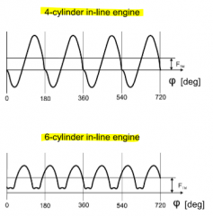 improved engine running smoothness with increasing number of cylinders