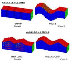 Se dividen en ondas internas y superficiales Internas: se dividen en dos, ondas primarias o de compresión (p) y ondas secundarias o distorsión(s). Externas: se dividen en dos, ondas love y ondas Rayleigh.