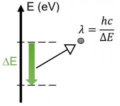 Il émet un photon porteur de l'excédent d'énergie. Ce photon peut être caractérisé par sa longueur d'onde ou par sa fréquence.