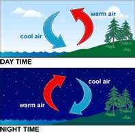 The day time diagram shows __________, and the night time diagram shows_________.