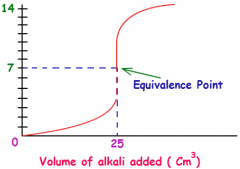- When the base is first added, the pH increases slightly. The acid is in great excess. -Within 1-2cm-3 of the equivalence point, the pH starts to increase more quickly. There is now only a small excess of acid present. Eventually there is a ve...