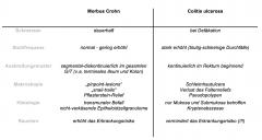 bei PSC in 65 % Colitis ulcerosa 10 % M. Crohn