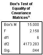 Based on the rule provided in the lecture for interpreting Box's M, is the SPSS result below statistically significant?
