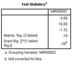 What is the Mann-Whitney value associated with the SPSS table below?