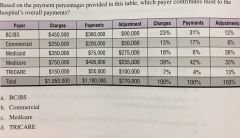 12. Based on the payment percentages provided in this table, which payer contributes most to the hospital's overall payments? (4)   A. BC/BS B. Commercial C. Medicare D. TRICARE
